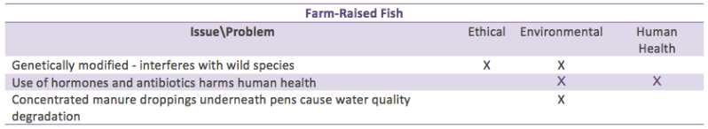 Farmed fish
