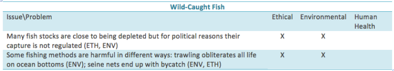 Wild-caught fish